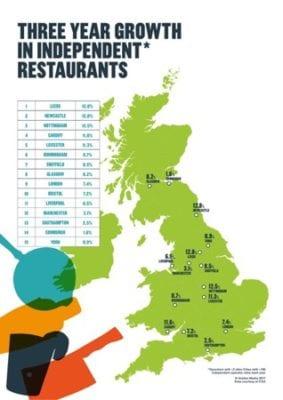 Independent restaurants thriving