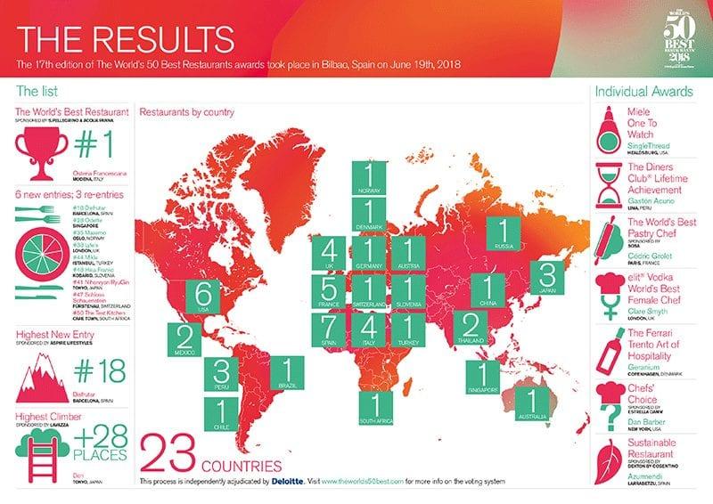 World's best 50 results
