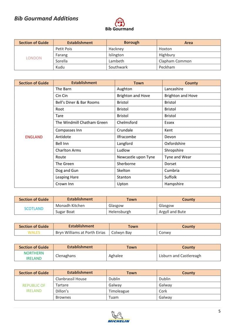 Michelin Bib gourmand 2019 Results